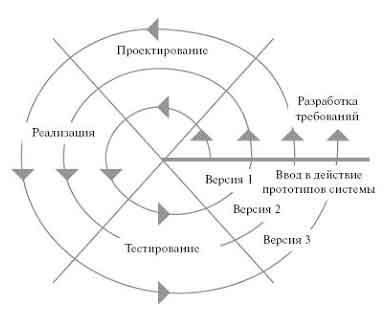 Найден Проектирование информационной системы диплом Проектирование информационной системы диплом в деталях