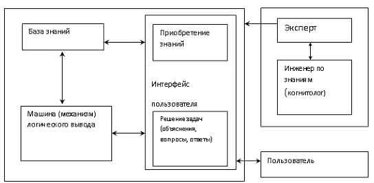 Базовая структура экспертной